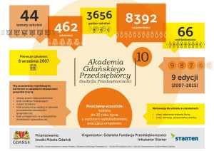 infografika-agp10edycji