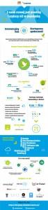 infografika_STARTER